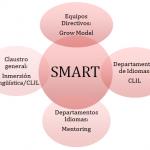 grafico smart
